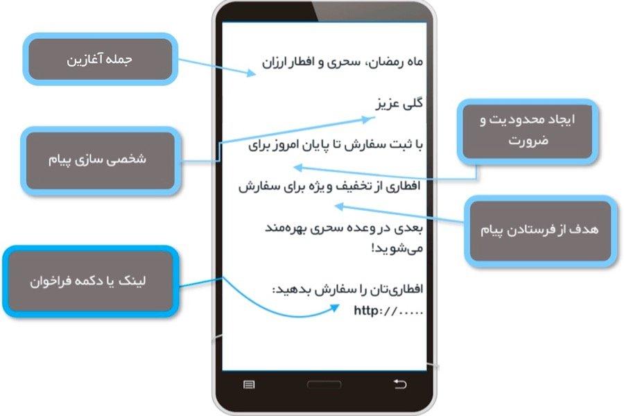 تولید محتوای متنی پیامک؛ باید و نبایدها